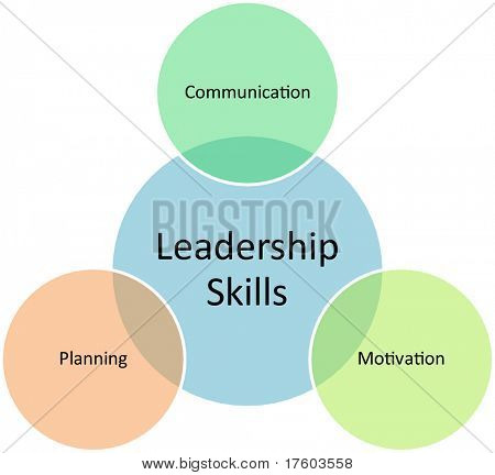 Leadership skills business diagram management strategy concept chart illustration