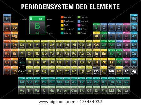 PERIODENSYSTEM DER ELEMENTE -Periodic Table of Elements in German language-  on black background with the 4 new elements ( Nihonium, Moscovium, Tennessine, Oganesson ) included on November 28, 2016 by the IUPAC
