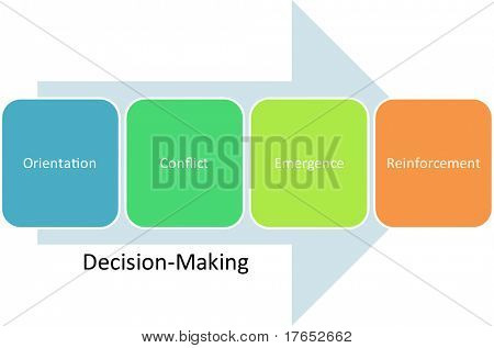 Decision making business diagram management strategy concept chart illustration poster