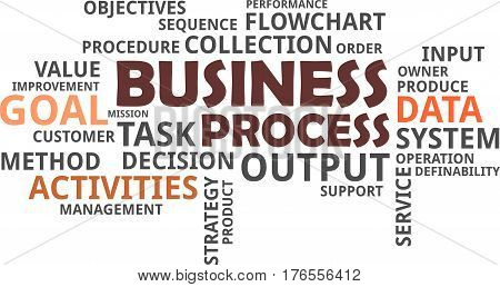 A word cloud of business process related items