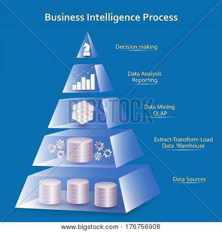 Business Intelligence concept using pyramid design. Processing flow steps: data sources ETL - datawarehouse OLAP- data mining data analysis - reporting decision making