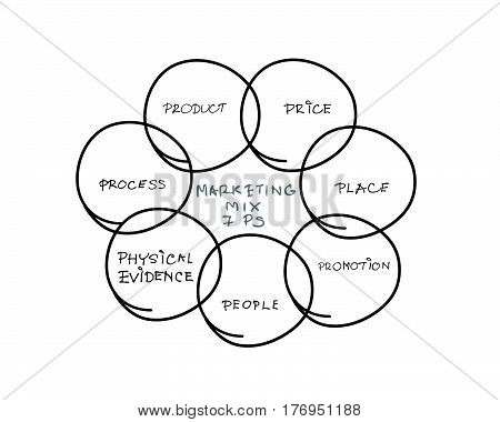 Business Concepts 7Ps Model or Marketing Mix Diagram for Management Strategy with Product Promotion Place Price Physical Evidence People and Process . A Foundation Concept in Marketing.