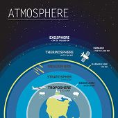 Atmosphere map layers infographic vector illustration infographic poster