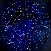 Zodiac constellations - Leo, Virgo, Scorpio, Libra, Aquarius, Sagittarius Pisces Capricorn Taurus Aries Gemini Cancer Vector illustration poster