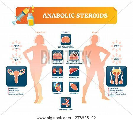 Anabolic Steroids Vector Illustration. Health Damage Symptoms Labeled Diagram. Forbidden Prescriptio