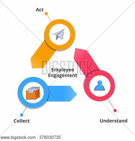 Employee Engagement Act Understand Collect In Diagram With Colorful Flat Style.