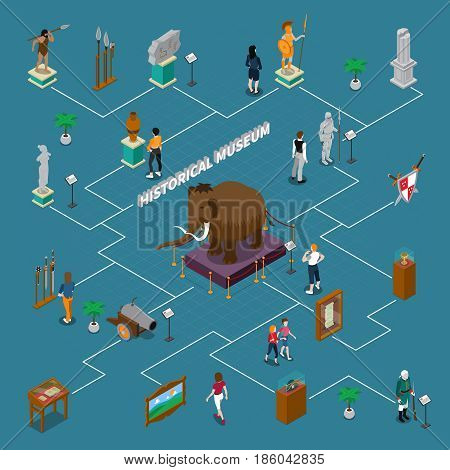 Historical museum isometric flowchart with exhibits including mammoth, visitors and interior elements on blue background vector illustration
