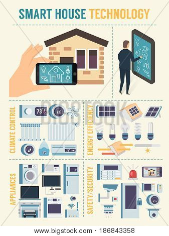 Smart house technology infographic. Home controlling system. Flat design vector illustration