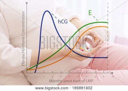 Health care concept. Graphic of changes in hormone levels during pregnancy and woman with pills on background