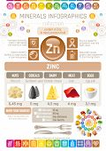 Zinc Mineral supplement rich food icons. Healthy eating flat icon set, text letter logo, isolated background. Diet Infographics chart banner poster. Table vector illustration, human health benefit poster