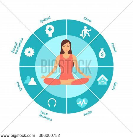Woman Sitting In Yoga Lotus Pose. Meditation In The Center Of The Wheel Of Life. Coaching Tool In Co