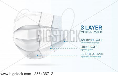 3 Ply Disposable Face Mask Cross Section, With Inner Fabric Materials. White Medical Mask With Three