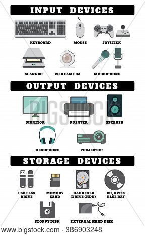 Input Output And Storage Devices. Keyboard, Mouse, Joystick, Scanner, Web Camera & Microphone, Monit