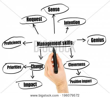 Man drawing diagram of MANAGEMENT SKILLS on white background
