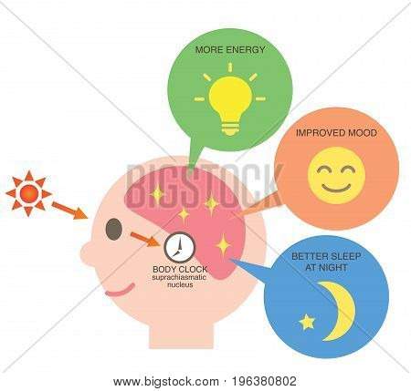 health benefit of sunlight. exposure to sunlight regulate our body clock and increase the serotonin which keeps us in a good mood, awaking, and night's sleep