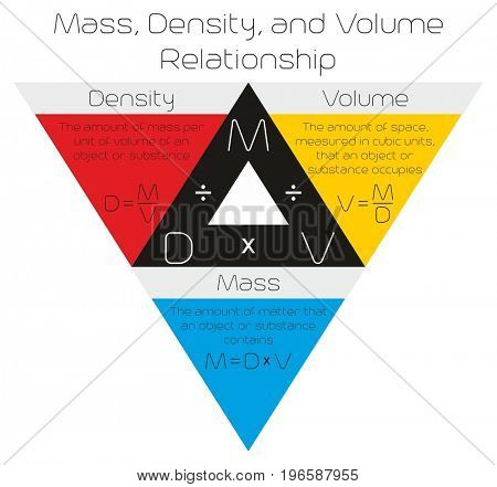 Mass Density and Volume Relationship infographic diagram drawn in a triangle with formula for physics science education
