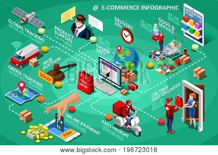 Ecommerce icons isometric people and online shopping infographic vector flowchart