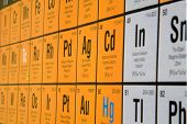 The periodic table of elements for chemistry / science poster