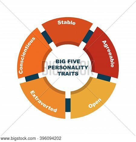 Diagram Of Big Five Personality Traits With Keywords. Eps 10 - Isolated On White Background
