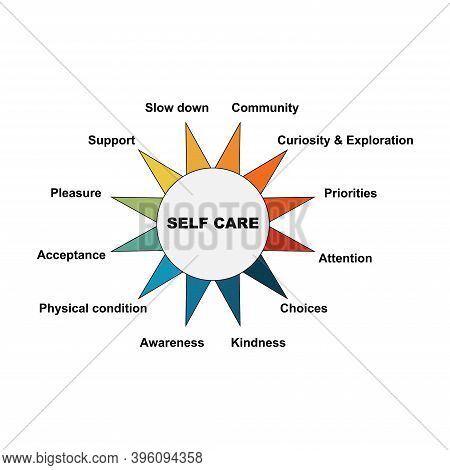 Diagram Of Self Care With Keywords. It's Mean For Paying Attention Certain Issues Eps 10 - Isolated