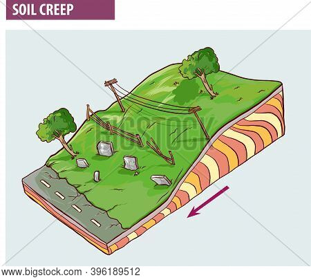 Creep, Downhill Creep Or Soil Creep Is The Downward Progression Of Soil.