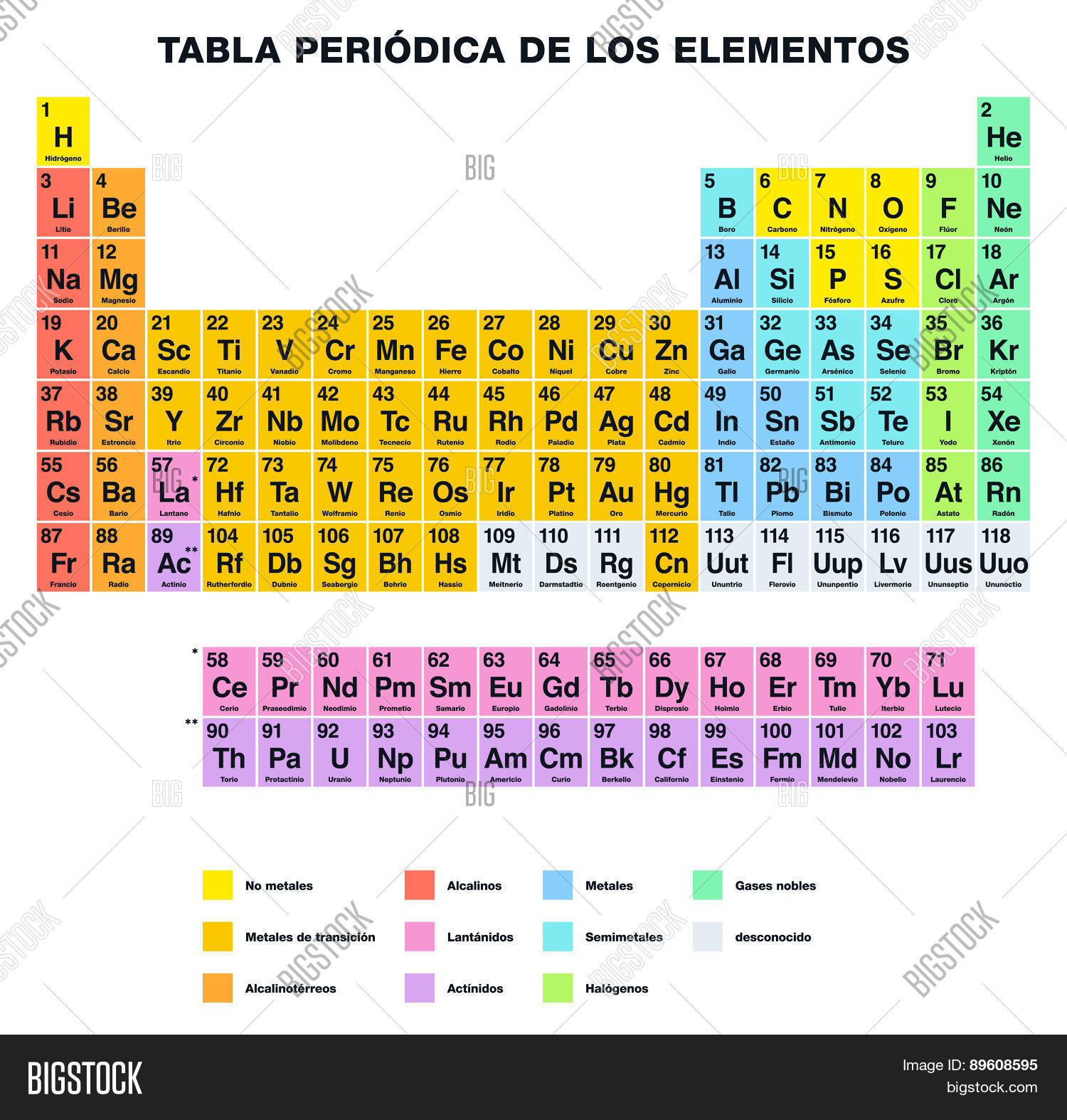 Periodic table vector photo free trial bigstock periodic table of the elements spanish labeling urtaz Images