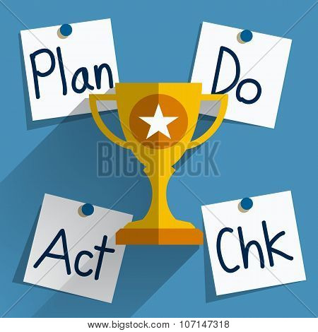 Plan Do Check Act (PDCA) Concept.