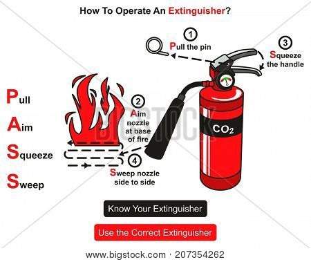 How to Operate An Extinguisher infographic diagram showing instructions step by step how to use it for fire safety concept poster and event and for education