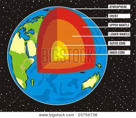 Earth`s interior