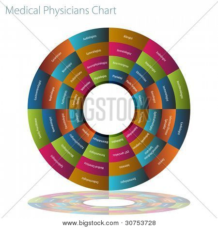 An image of a forty eight types of doctors chart.