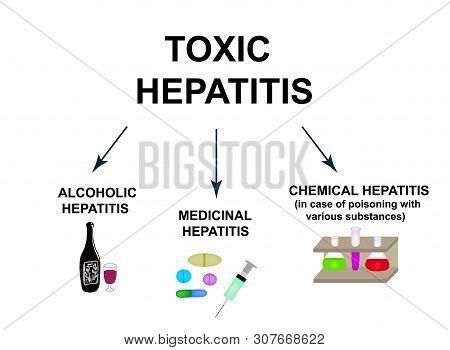 Types Of Toxic Hepatitis. Classification Of Hepatitis A, B, C, D, E, F, G. Toxic, Alcoholic, Medicin