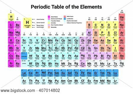 Periodic Table Of The Elements Colorful Vector Illustration
