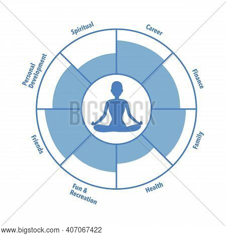 Meditation In The Center Of The Wheel Of Life. Coaching Tool In Colorful Diagram. Life Coaching. Lif