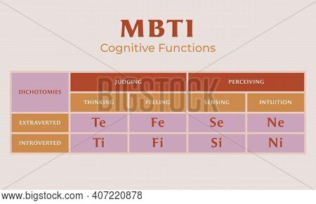 Mbti Test Cognitive Functions Thinking, Feeling, Sensing, Intuition.