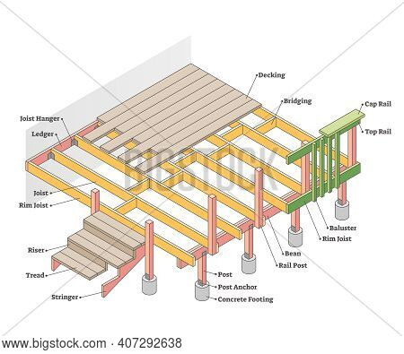 Parts Of Deck With Labeled Materials And Location Diagram Outline Concept