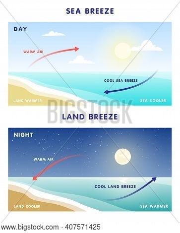 Wind From The Land And Wind From The Sea. Diagram Explaining The Movement And Circulation Of Warm An