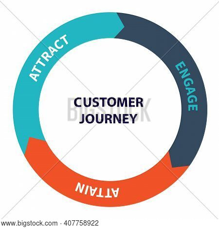 Customer Journey Attract Engage Attain Diagram Infographic With Flat Style