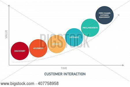 Customer Interaction Management Diagram Infographic With Flat Style