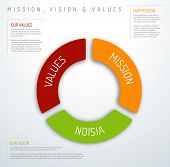 Vector Mission, vision and values diagram schema infographic (pie chart version) poster
