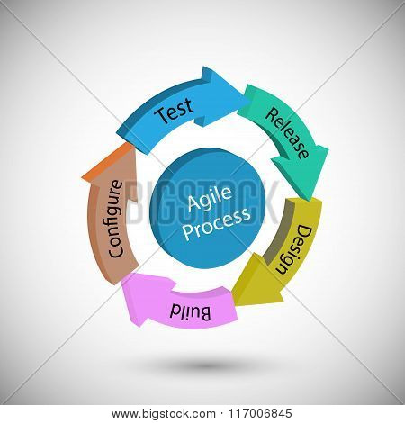 Concept of Software Development Life cycle and Agile Methodology Each change go through different phases requirements PlanDefine Development Implementation Sign Off System Testing and Release. poster