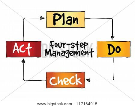 PDCA four-step management method, control and continuous improvement of processes and products, presentation background
