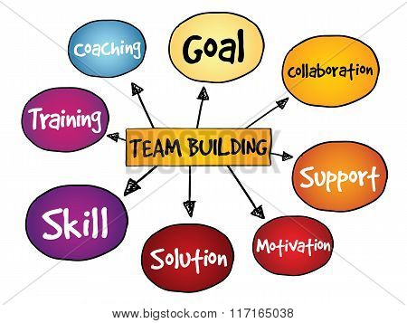 Team Building Mind Map