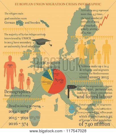 Eu Migration Crisis Infographic