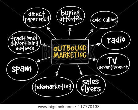Outbound Marketing Mind Map