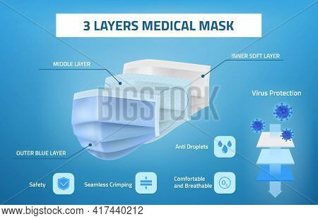 Layered Surgical Mask. Realistic Blue Medical Antiviral Face Breathing Protection Three Layers Sanit