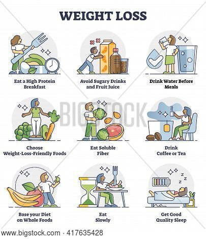 Weight Loss With Healthy Diet And Lifestyle Control Plan Outline Diagram. Include And Avoid Daily Ea