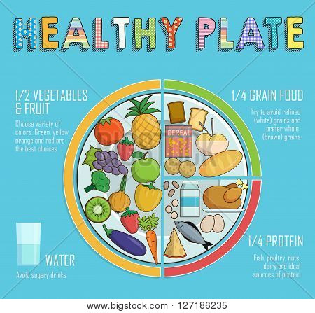 Infographic chart illustration of a healthy plate nutrition proportions. Shows healthy food balance for successful growth education and progress