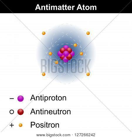 Antimatter atom model 3d vector icon isolated on white background eps 8