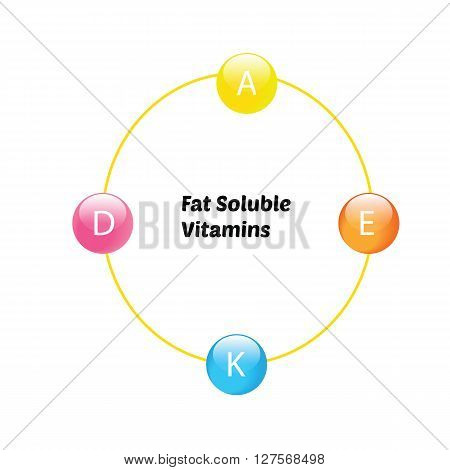 Fat soluble vitamins A,D,E,K info graphic in circle vector EPS8 font in middle is Poetsen free font for commercial use under  SIL Open Font License v1.10