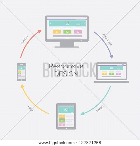 Responsive web design on devices. Vector illustration